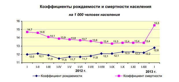 Несмотря на рост рождаемости, численность населения Беларуси падает