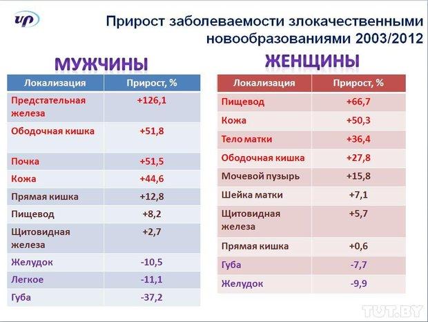 В Беларуси растет количество онкологических больных
