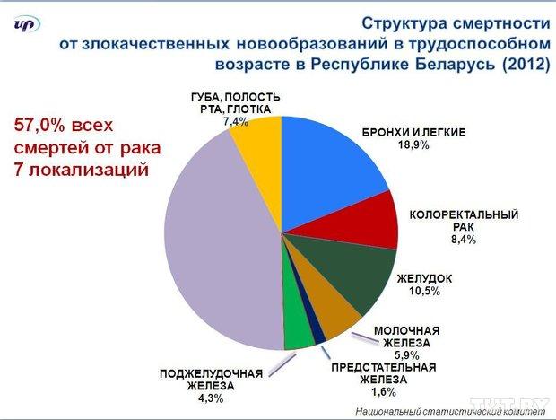 Болезнь рак в россии