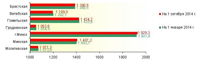 Численность населения по областям и г. Минску (тысяч человек)