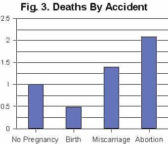 Женщины погибают после абортов в 4 раза  чаще, чем после родов