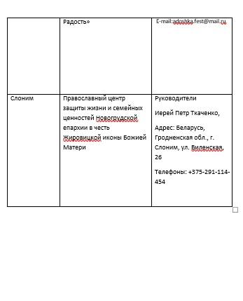 Епархиальные отделы БПЦ и центры защиты жизни