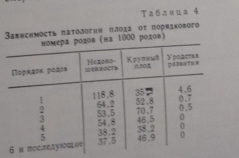 Здоровье детей зависит от порядка рождения, а самые здоровые-четвёртые. Уникальный материал, опубликованный в вестнике АН СССР 1989 г.