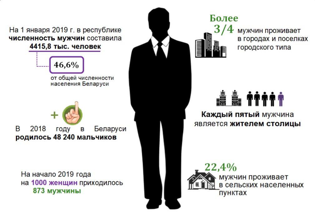 Белстат опубликовал подробный портрет белорусского мужчины