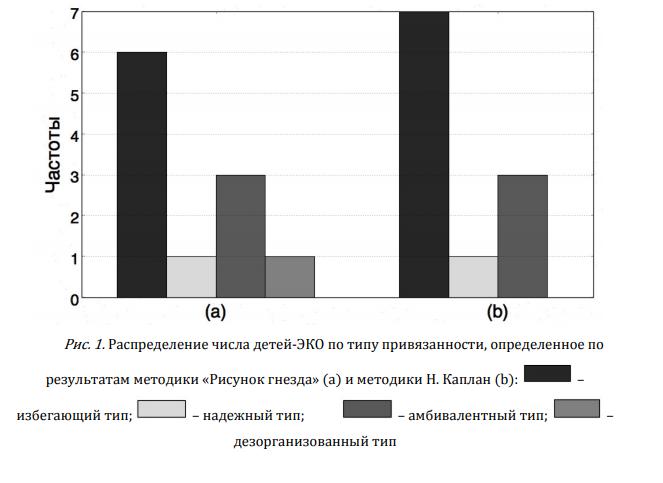 Взаимодействие с матерью детей, рожденных в результате экстракорпорального оплодотворения (ЭКО): привязанность и особенности стиля воспитания
