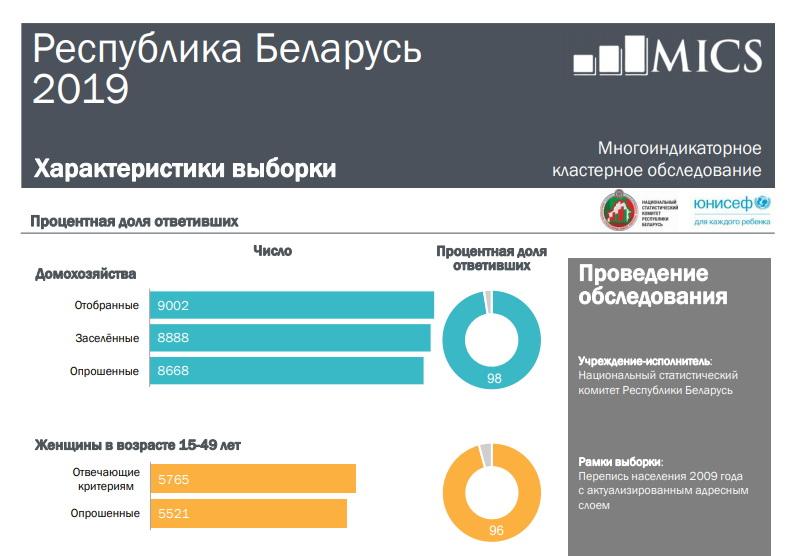 Итоги многоиндикаторного кластерного обследования для оценки положения детей и женщин в Беларуси