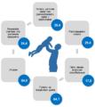 Статистический обзор к Международному дню отца